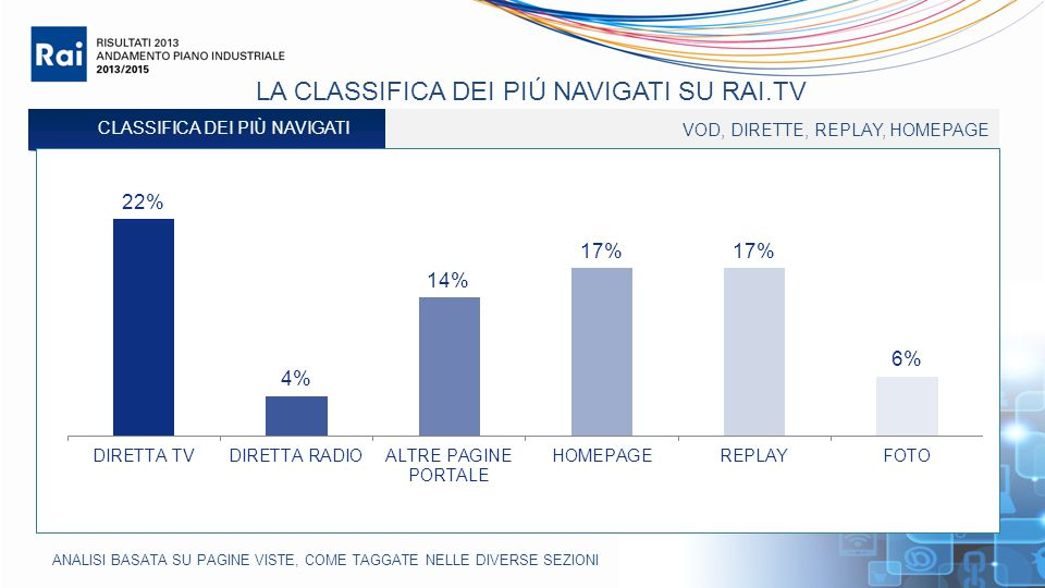 LA CLASSIFICA DEI PIÚ NAVIGATI SU RAI.TV VOD, DIRETTE, REPLAY, HOMEPAGE CLASSIFICA DEI PIÙ NAVIGATI ANALISI BASATA SU PAGINE VISTE, COME TAGGATE NELLE DIVERSE SEZIONI