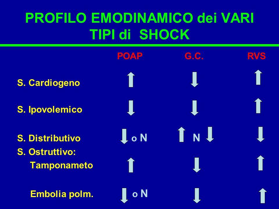 PROFILO EMODINAMICO dei VARI TIPI di SHOCK POAP G.C. RVS S. Cardiogeno S. Ipovolemico S. Distributivo o N N S. Ostruttivo: Tamponameto Embolia polm. o