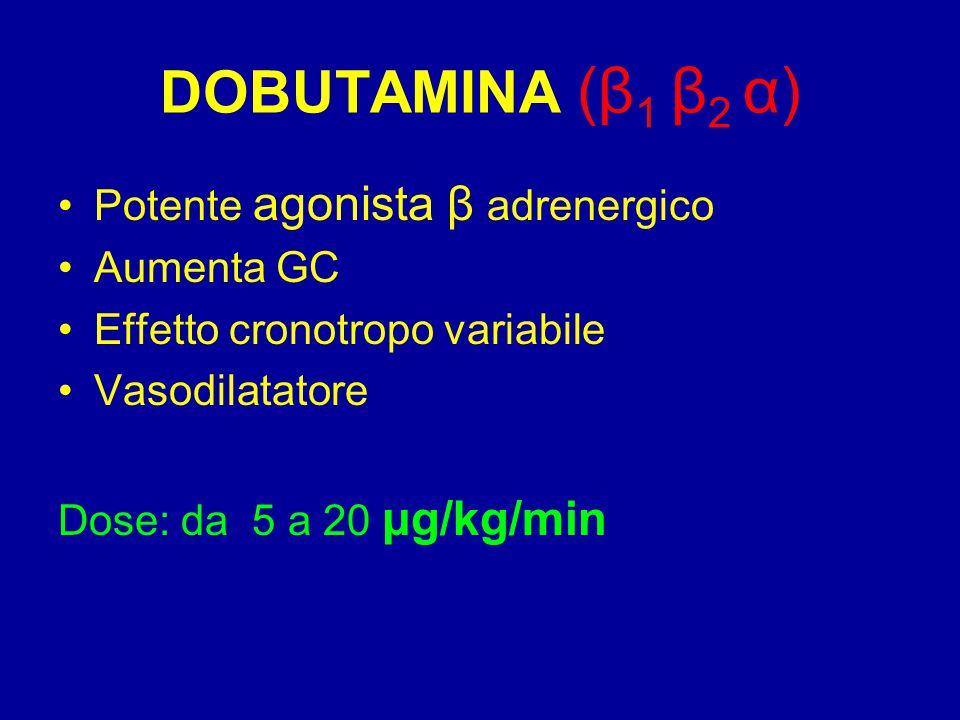 DOBUTAMINA (β 1 β 2 α) Potente agonista β adrenergico Aumenta GC Effetto cronotropo variabile Vasodilatatore Dose: da 5 a 20 μg/kg/min
