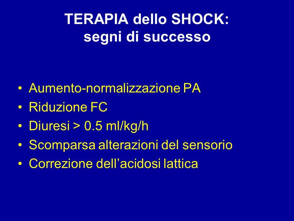 TERAPIA dello SHOCK: segni di successo Aumento-normalizzazione PA Riduzione FC Diuresi > 0.5 ml/kg/h Scomparsa alterazioni del sensorio Correzione del