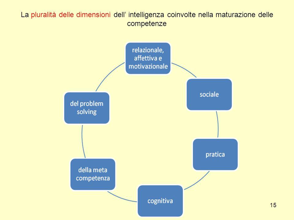 15 La pluralità delle dimensioni dell' intelligenza coinvolte nella maturazione delle competenze
