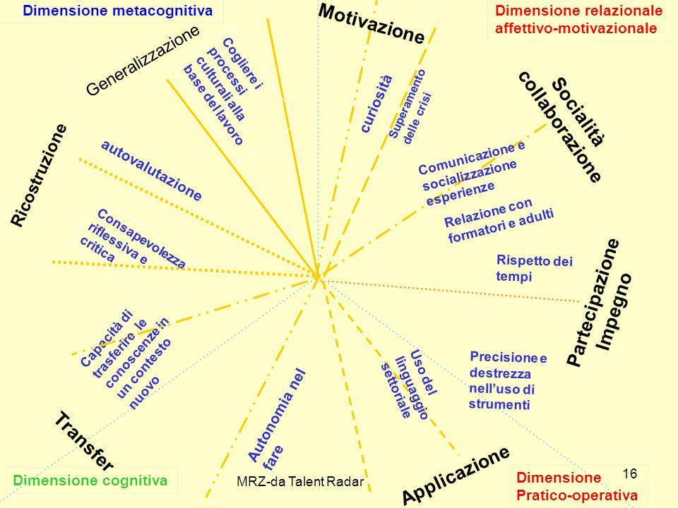 16 Dimensione cognitiva Dimensione relazionale affettivo-motivazionale Dimensione metacognitiva autovalutazione Applicazione Autonomia nel fare Uso del linguaggio settoriale Ricostruzione Consapevolezza riflessiva e critica Partecipazione Impegno Rispetto dei tempi Transfer Capacità di trasferire le conoscenze in un contesto nuovo Socialità collaborazione Relazione con formatori e adulti curiosità Motivazione Dimensione Pratico-operativa Precisione e destrezza nell'uso di strumenti Comunicazione e socializzazione esperienze Superamento delle crisi Cogliere i processi culturali alla base del lavoro MRZ-da Talent Radar Generalizzazione