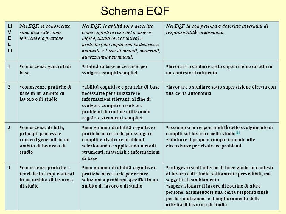 Schema EQF LI V E L LI Nel EQF, le conoscenze sono descritte come teoriche e/o pratiche Nel EQF, le abilit à sono descritte come cognitive (uso del pensiero logico, intuitivo e creativo) e pratiche (che implicano la destrezza manuale e l ' uso di metodi, materiali, attrezzature e strumenti) Nel EQF la competenza è descritta in termini di responsabilit à e autonomia.