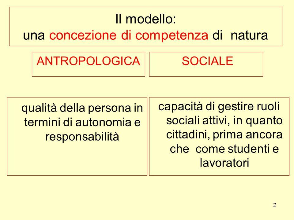 Il modello: una concezione di competenza di natura ANTROPOLOGICA SOCIALE qualità della persona in termini di autonomia e responsabilità capacità di ge