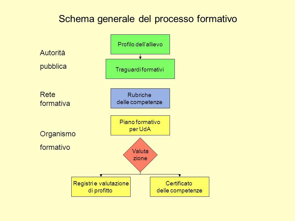 Schema generale del processo formativo Profilo dell'allievo Traguardi formativi Piano formativo per UdA Valuta zione Autorità pubblica Organismo forma