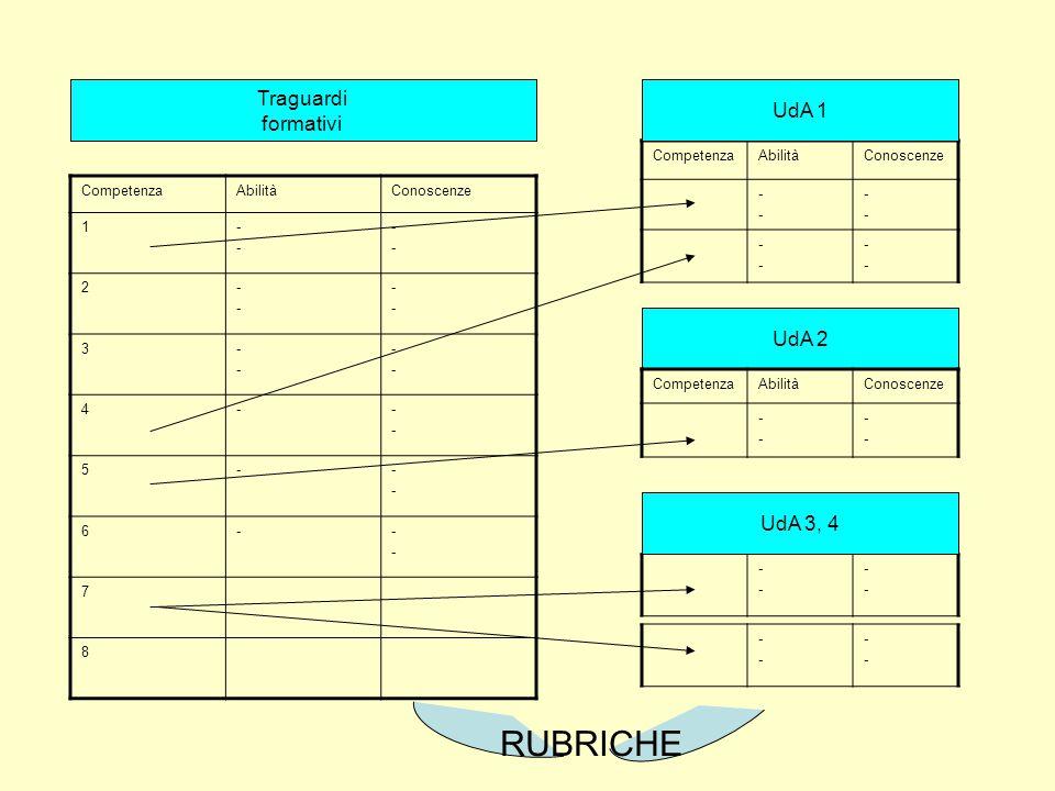 CompetenzaAbilitàConoscenze 1---- ---- 2---- ---- 3---- ---- 4----- 5----- 6----- 7 8 CompetenzaAbilitàConoscenze ---- ---- ---- ---- Traguardi formativi UdA 1 UdA 2 CompetenzaAbilitàConoscenze ---- ---- ---- ---- UdA 3, 4 ---- ---- RUBRICHE