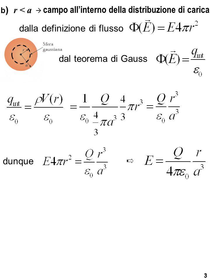 3 b ) r < a dalla definizione di flusso dal teorema di Gauss dunque   campo all'interno della distribuzione di carica