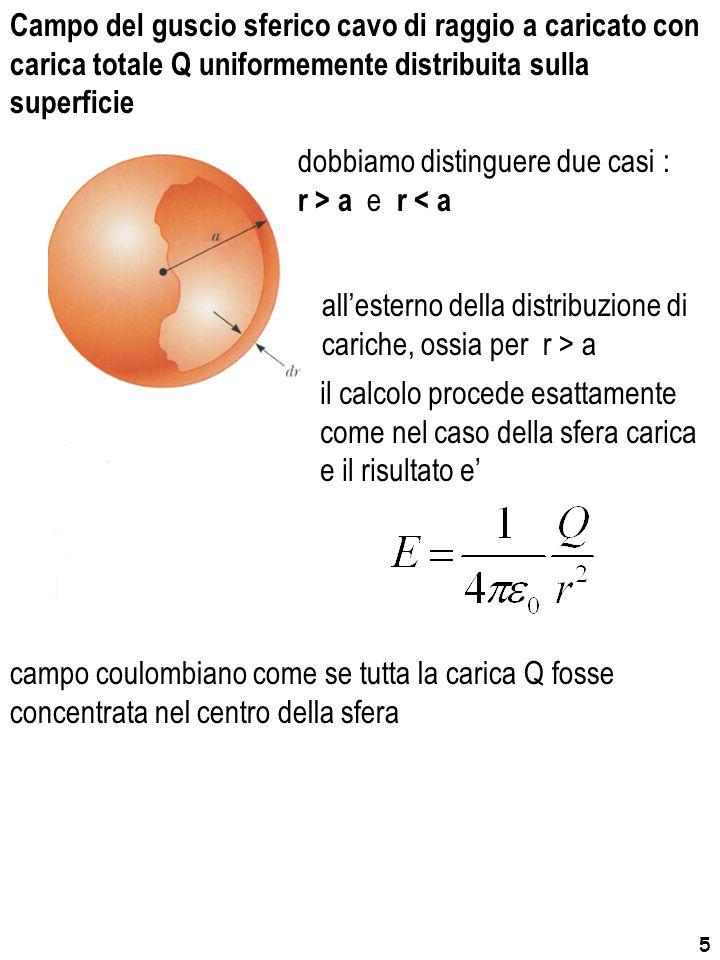 5 Campo del guscio sferico cavo di raggio a caricato con carica totale Q uniformemente distribuita sulla superficie dobbiamo distinguere due casi : r > a e r < a all'esterno della distribuzione di cariche, ossia per r > a il calcolo procede esattamente come nel caso della sfera carica e il risultato e' campo coulombiano come se tutta la carica Q fosse concentrata nel centro della sfera