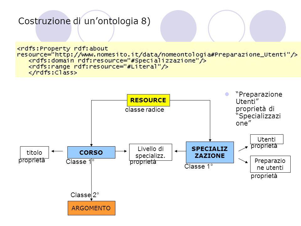 Costruzione di un'ontologia 8) Preparazione Utenti proprietà di Specializzazi one RESOURCE CORSO ARGOMENTO SPECIALIZ ZAZIONE titolo Livello di specializz.