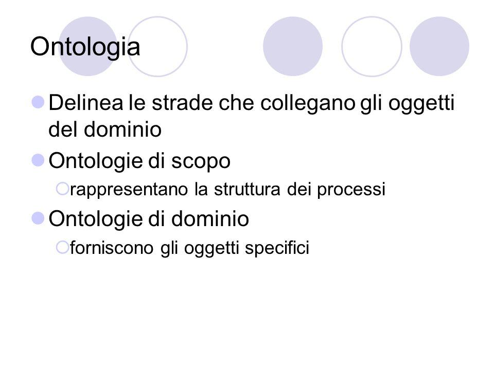 Ontologia Delinea le strade che collegano gli oggetti del dominio Ontologie di scopo  rappresentano la struttura dei processi Ontologie di dominio  forniscono gli oggetti specifici