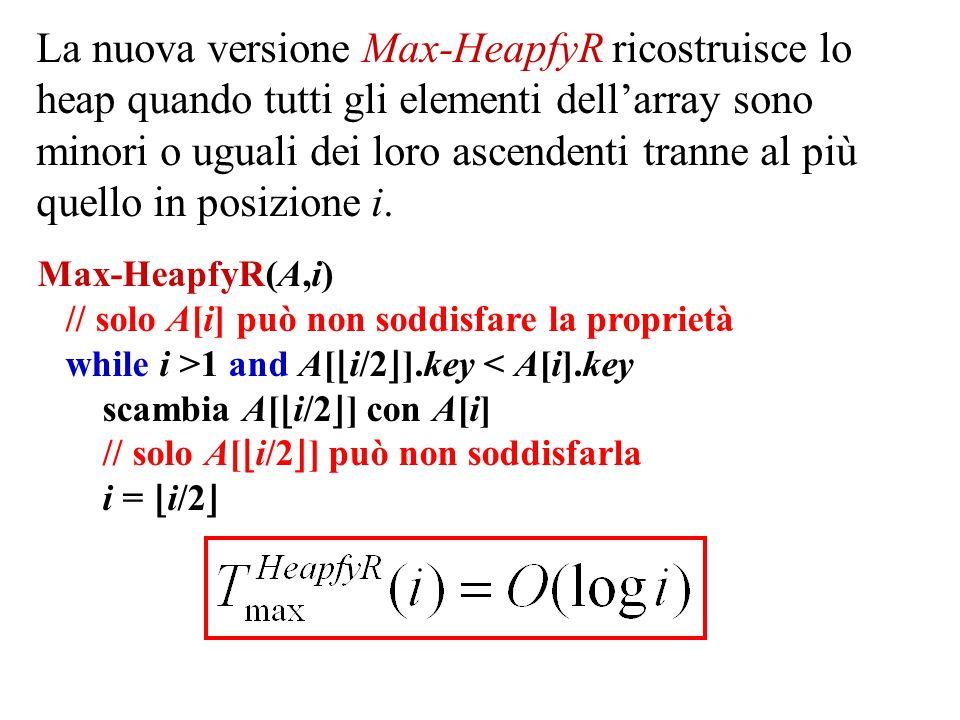Max-HeapfyR(A,i) // solo A[i] può non soddisfare la proprietà while i >1 and A[ ⌊ i/2 ⌋ ].key < A[i].key scambia A[ ⌊ i/2 ⌋ ] con A[i] // solo A[ ⌊ i/2 ⌋ ] può non soddisfarla i = ⌊ i/2 ⌋ La nuova versione Max-HeapfyR ricostruisce lo heap quando tutti gli elementi dell'array sono minori o uguali dei loro ascendenti tranne al più quello in posizione i.