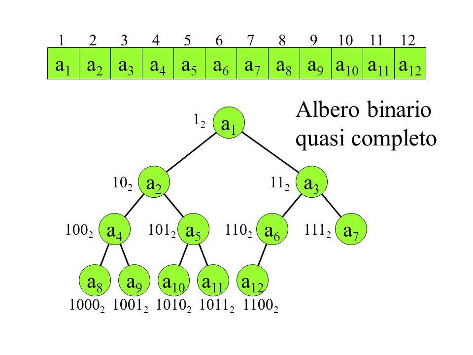 a 10 a 11 a9a9 a 12 a2a2 a8a8 a4a4 a5a5 a6a6 a7a7 a3a3 a1a1 a1a1 a2a2 a3a3 a4a4 a5a5 a6a6 a7a7 a8a8 a9a9 a 10 a 11 100 2 1212 10 2 11 2 101 2 1 2 3 4 5 6 7 8 9 10 11 12 1100 2 110 2 111 2 1000 2 1001 2 1010 2 1011 2 Albero binario quasi completo