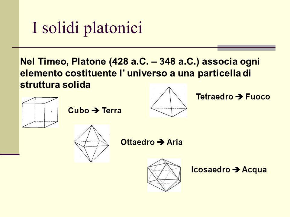 I solidi platonici Nel Timeo, Platone (428 a.C. – 348 a.C.) associa ogni elemento costituente l' universo a una particella di struttura solida Cubo 