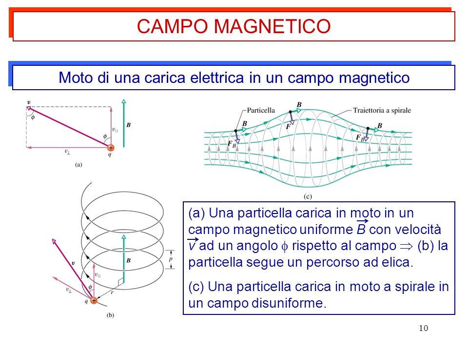 10 Moto di una carica elettrica in un campo magnetico CAMPO MAGNETICO (a) Una particella carica in moto in un campo magnetico uniforme B con velocità