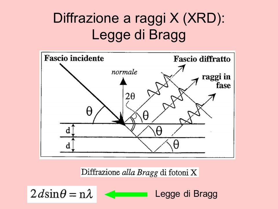 Diffrazione a raggi X (XRD): Legge di Bragg Legge di Bragg
