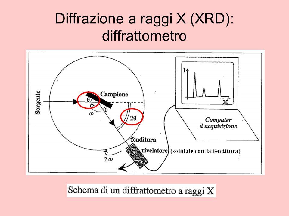 Diffrazione a raggi X (XRD): diffrattometro (solidale con la fenditura)