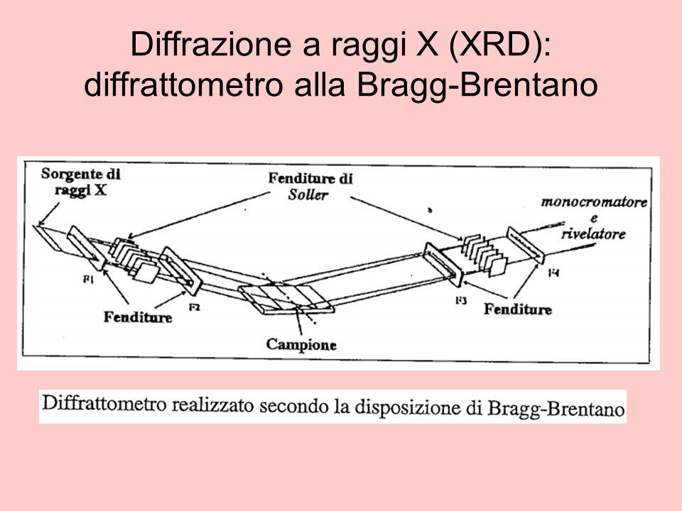 Diffrazione a raggi X (XRD): diffrattometro alla Bragg-Brentano
