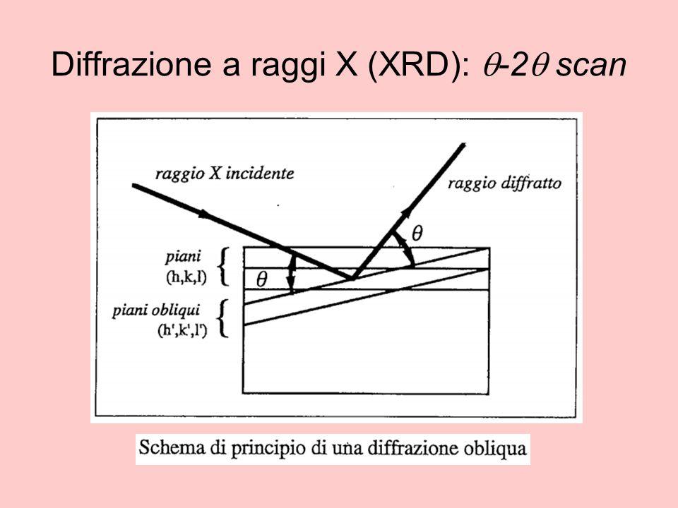 Diffrazione a raggi X (XRD):  -2  scan