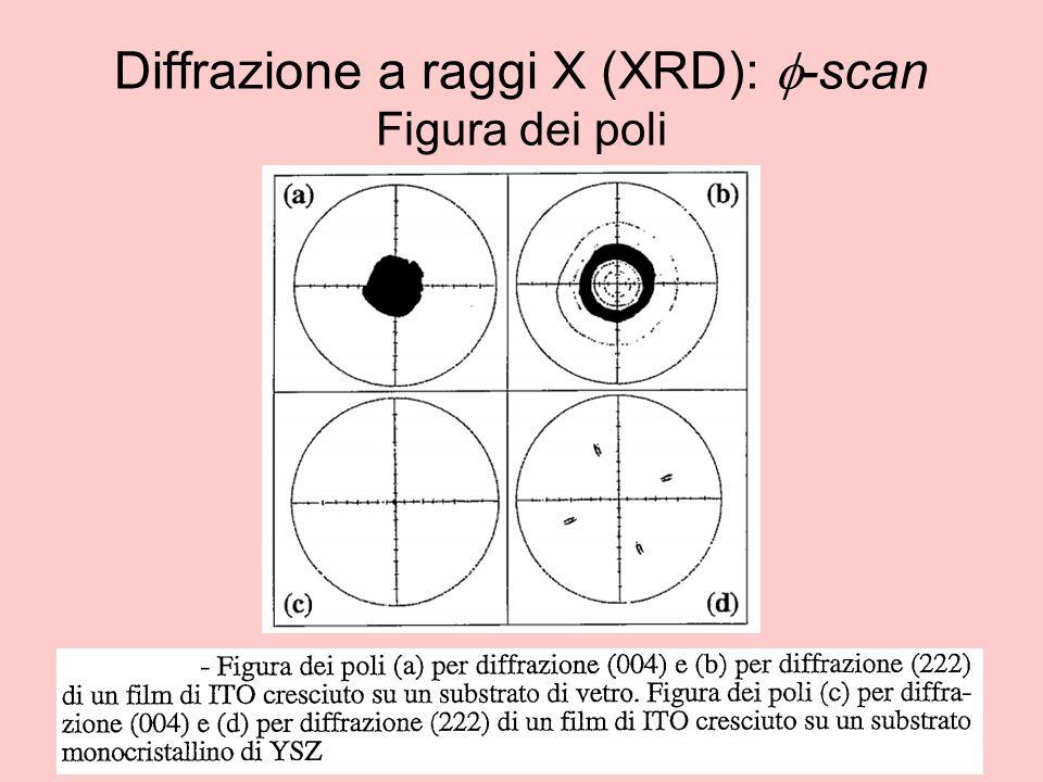 Diffrazione a raggi X (XRD):  -scan Figura dei poli