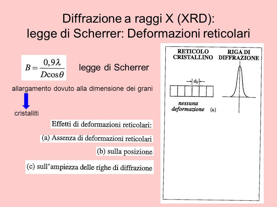 Diffrazione a raggi X (XRD): legge di Scherrer: Deformazioni reticolari legge di Scherrer allargamento dovuto alla dimensione dei grani cristalliti