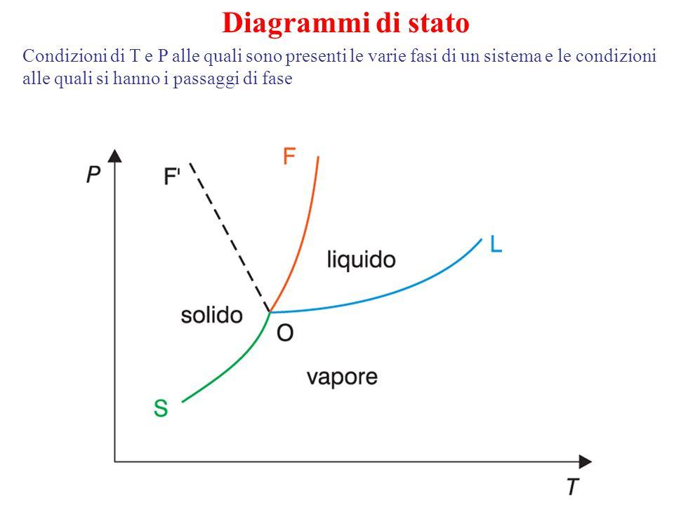 Diagrammi di stato Condizioni di T e P alle quali sono presenti le varie fasi di un sistema e le condizioni alle quali si hanno i passaggi di fase