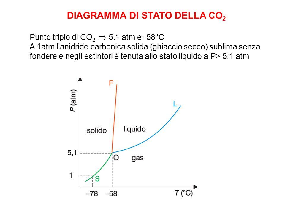 DIAGRAMMA DI STATO DELLA CO 2 Punto triplo di CO 2  5.1 atm e -58°C A 1atm l'anidride carbonica solida (ghiaccio secco) sublima senza fondere e negli