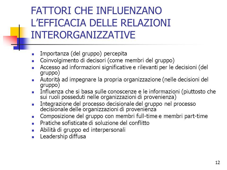 12 FATTORI CHE INFLUENZANO L'EFFICACIA DELLE RELAZIONI INTERORGANIZZATIVE Importanza (del gruppo) percepita Coinvolgimento di decisori (come membri de