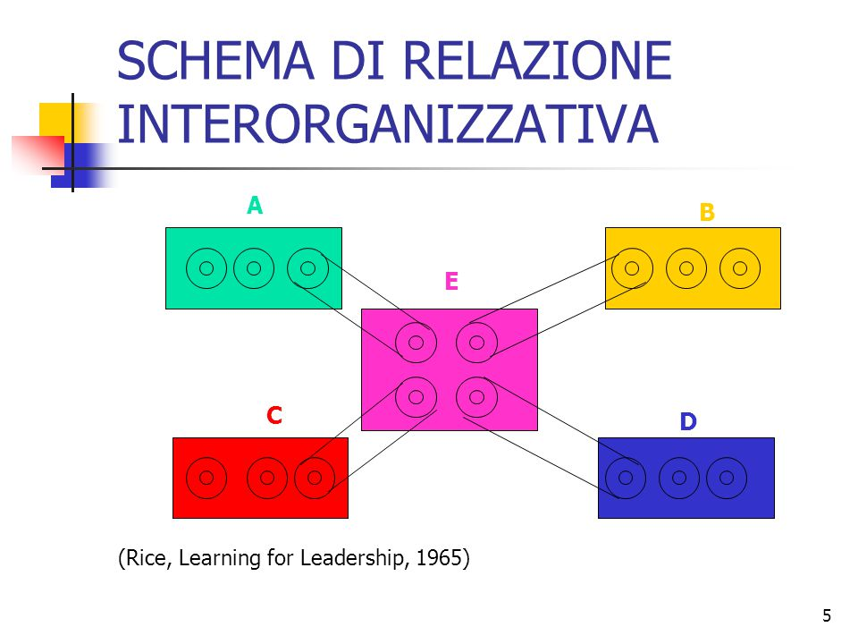 5 SCHEMA DI RELAZIONE INTERORGANIZZATIVA A B C D E (Rice, Learning for Leadership, 1965)