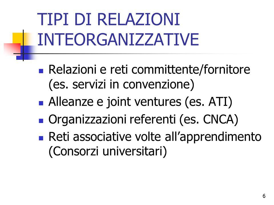 6 TIPI DI RELAZIONI INTEORGANIZZATIVE Relazioni e reti committente/fornitore (es. servizi in convenzione) Alleanze e joint ventures (es. ATI) Organizz