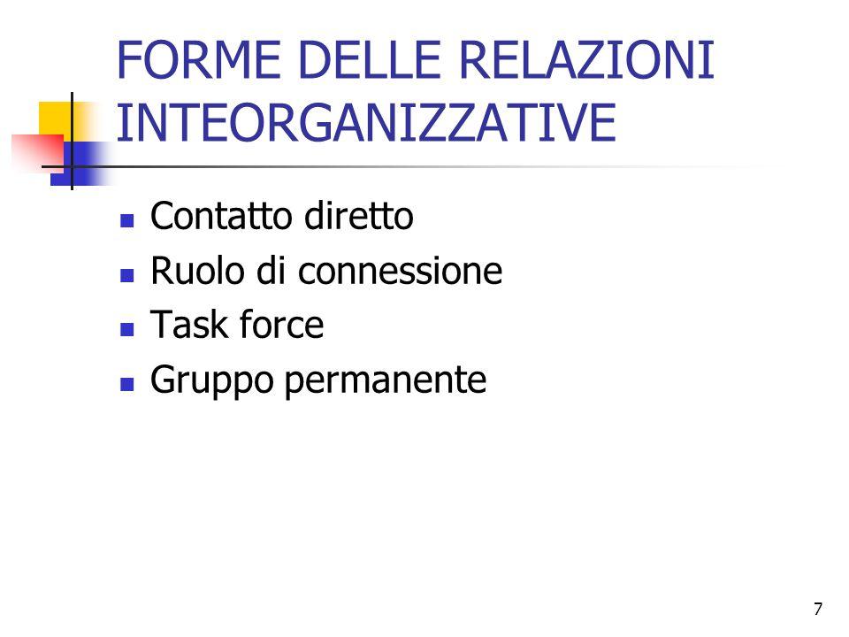 7 FORME DELLE RELAZIONI INTEORGANIZZATIVE Contatto diretto Ruolo di connessione Task force Gruppo permanente
