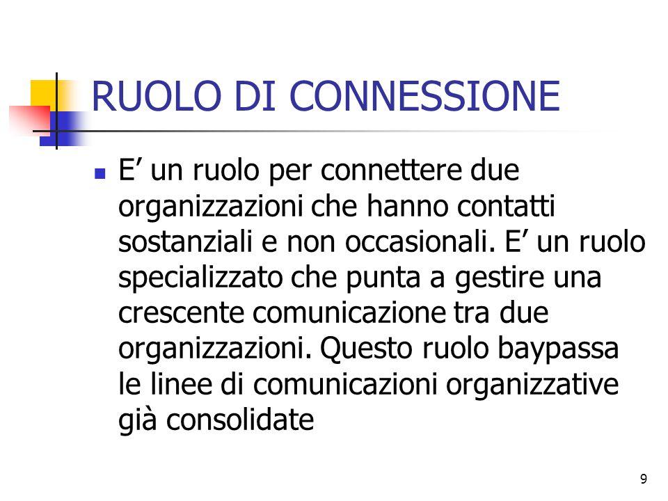 9 RUOLO DI CONNESSIONE E' un ruolo per connettere due organizzazioni che hanno contatti sostanziali e non occasionali. E' un ruolo specializzato che p