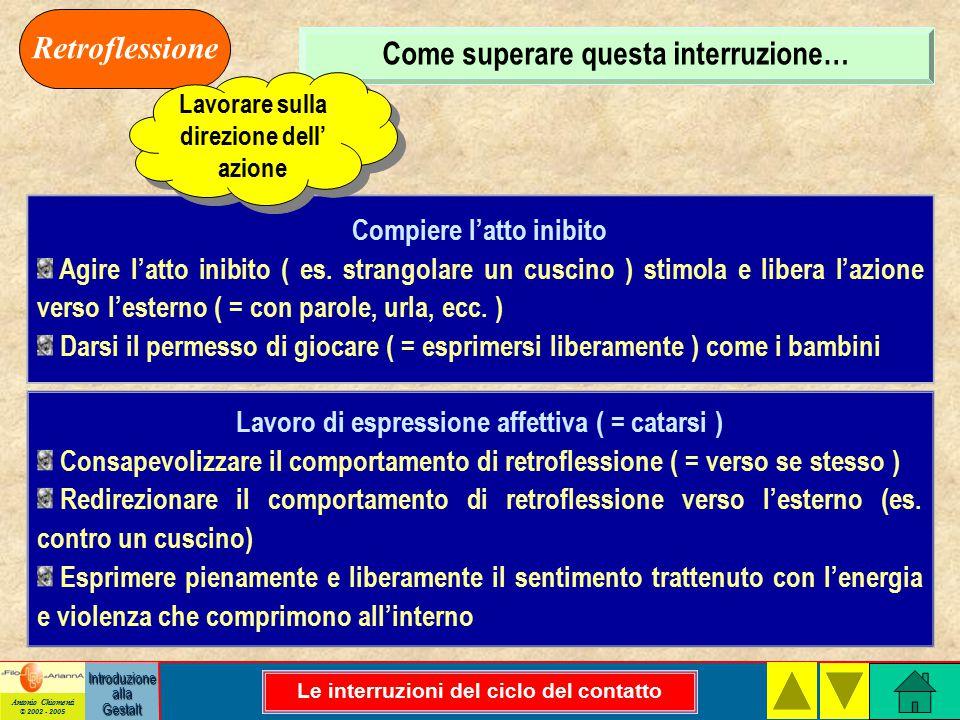 Antonio Chiomenti © 2002 - 2005 Introduzione alla Gestalt Come superare questa interruzione… Retroflessione Compiere l'atto inibito Agire l'atto inibito ( es.