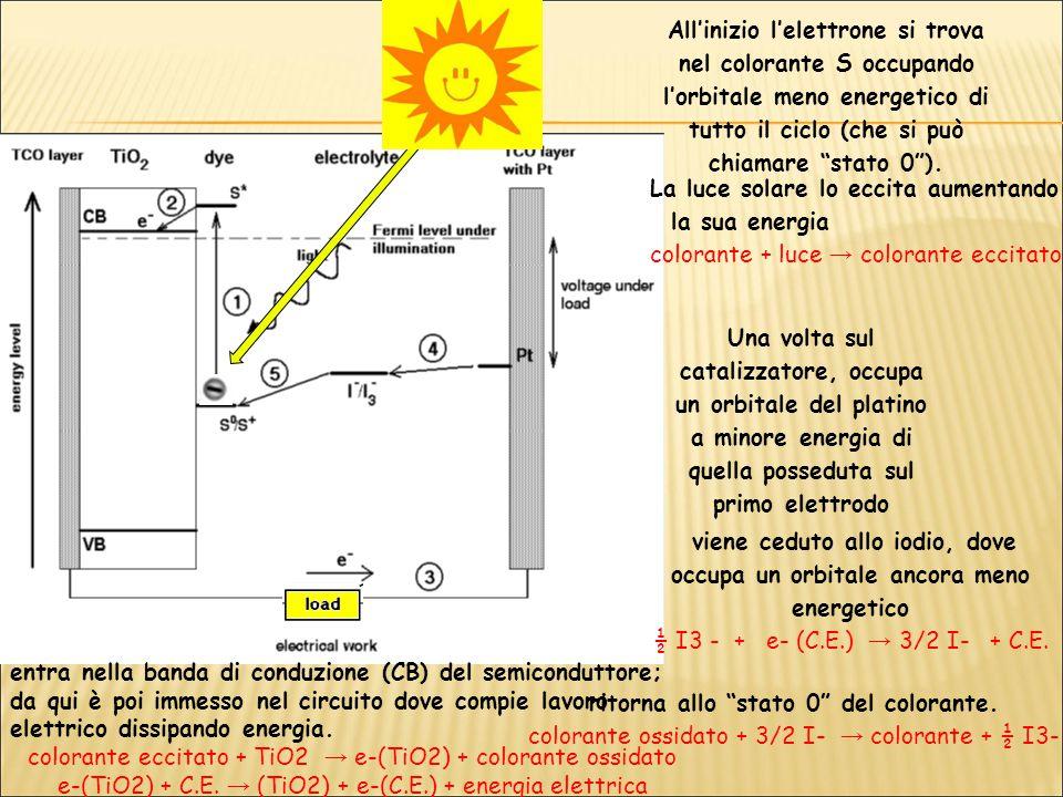 All'inizio l'elettrone si trova nel colorante S occupando l'orbitale meno energetico di tutto il ciclo (che si può chiamare stato 0 ).