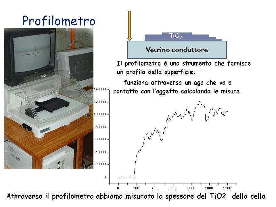 Profilometro Il profilometro è uno strumento che fornisce un profilo della superficie.
