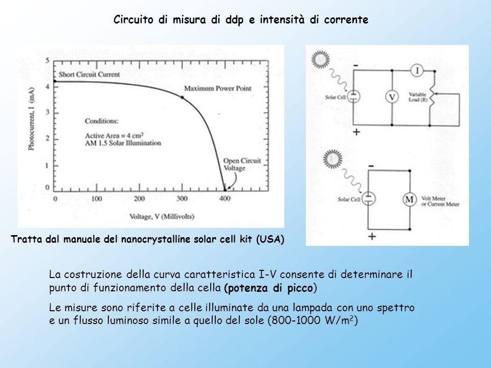 Circuito di misura di ddp e intensità di corrente La costruzione della curva caratteristica I-V consente di determinare il punto di funzionamento della cella (potenza di picco) Le misure sono riferite a celle illuminate da una lampada con uno spettro e un flusso luminoso simile a quello del sole (800-1000 W/m 2 ) Tratta dal manuale del nanocrystalline solar cell kit (USA)