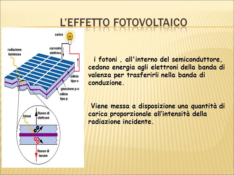 i fotoni, all interno del semiconduttore, cedono energia agli elettroni della banda di valenza per trasferirli nella banda di conduzione.