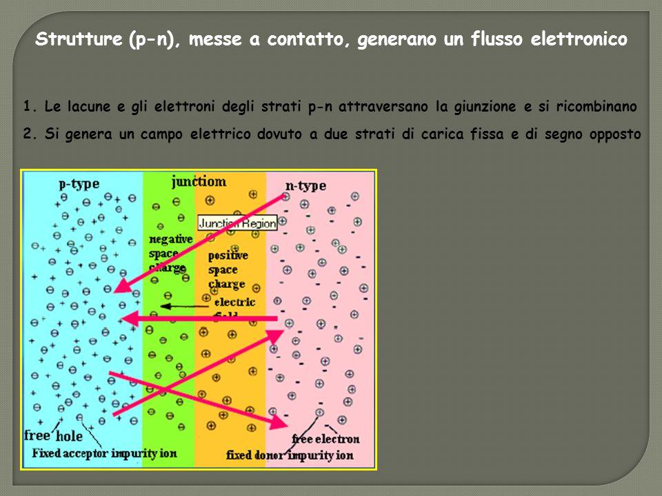 1. Le lacune e gli elettroni degli strati p-n attraversano la giunzione e si ricombinano 2.