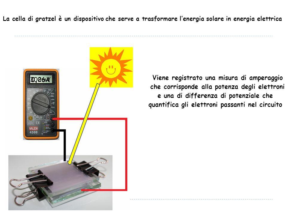 La cella di gratzel è un dispositivo che serve a trasformare l'energia solare in energia elettrica 0,26A Viene registrato una misura di amperaggio che corrisponde alla potenza degli elettroni 300mV e una di differenza di potenziale che quantifica gli elettroni passanti nel circuito
