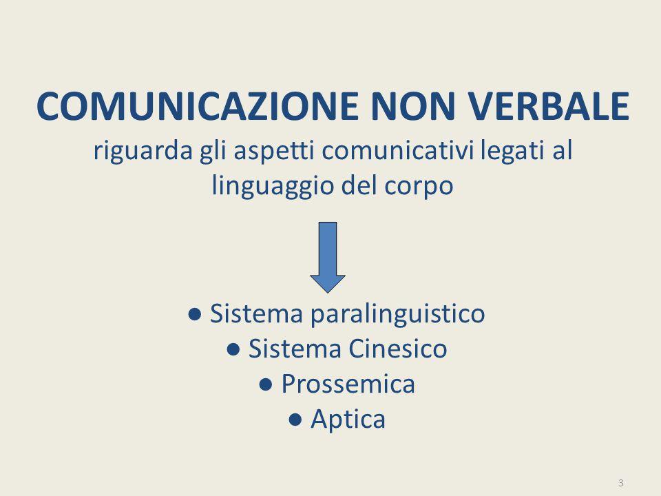 COMUNICAZIONE NON VERBALE riguarda gli aspetti comunicativi legati al linguaggio del corpo ● Sistema paralinguistico ● Sistema Cinesico ● Prossemica ●