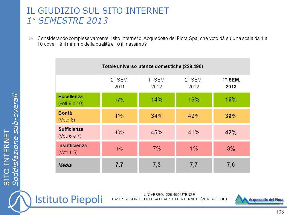 SITO INTERNET Soddisfazione sub-overall IL GIUDIZIO SUL SITO INTERNET 1° SEMESTRE 2013 Totale universo utenze domestiche (229.490) 2° SEM.
