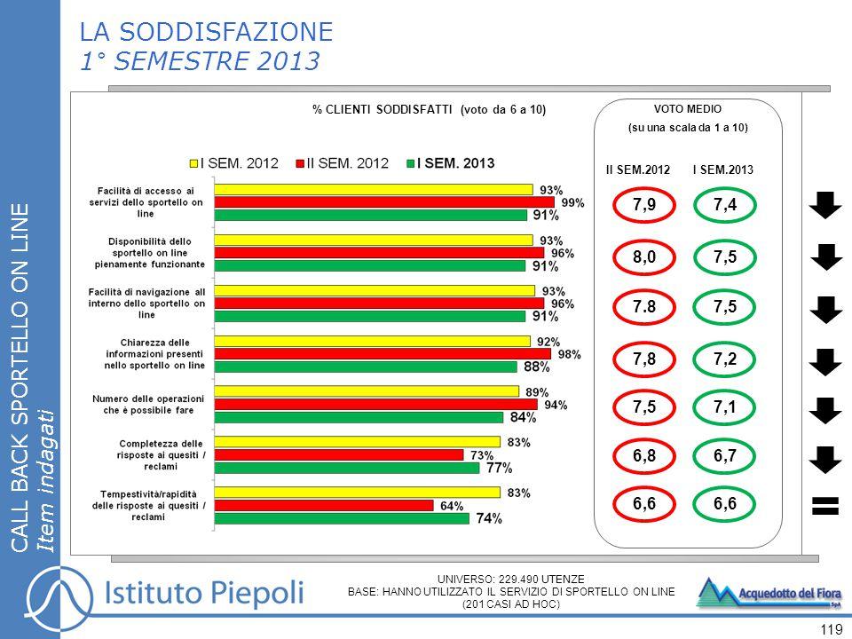 119 LA SODDISFAZIONE 1° SEMESTRE 2013 % CLIENTI SODDISFATTI (voto da 6 a 10) CALL BACK SPORTELLO ON LINE Item indagati VOTO MEDIO (su una scala da 1 a 10) II SEM.2012 UNIVERSO: 229.490 UTENZE BASE: HANNO UTILIZZATO IL SERVIZIO DI SPORTELLO ON LINE (201 CASI AD HOC) I SEM.2013 7,9 8,0 7.8 7,8 7,5 6,8 6,6 7,4 7,5 7,2 7,1 6,7 6,6