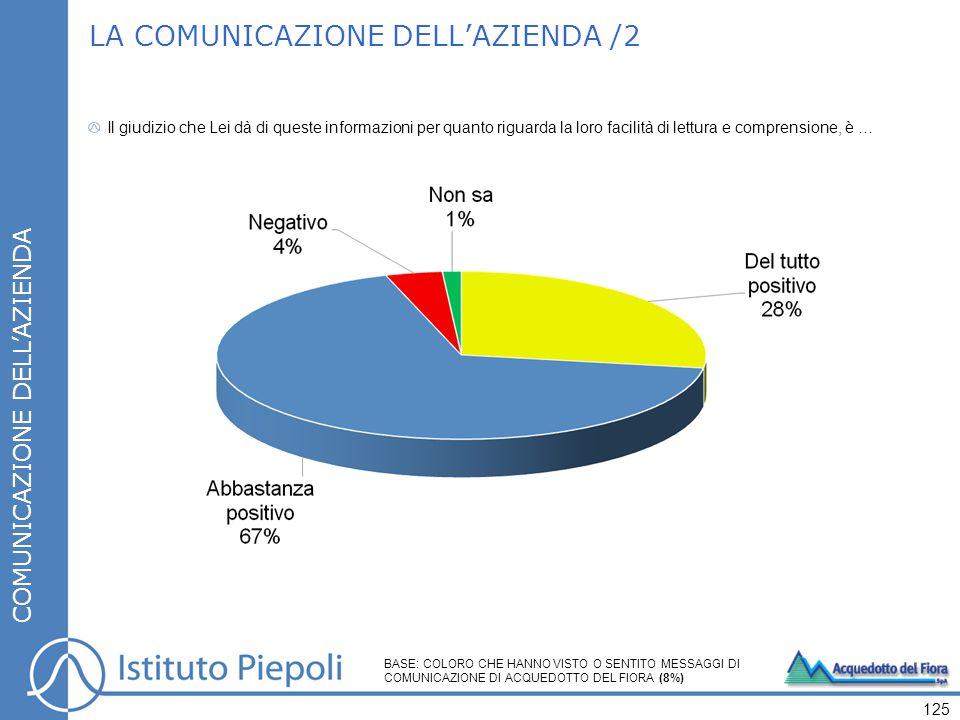 LA COMUNICAZIONE DELL'AZIENDA /2 COMUNICAZIONE DELL'AZIENDA Il giudizio che Lei dà di queste informazioni per quanto riguarda la loro facilità di lettura e comprensione, è … 125 BASE: COLORO CHE HANNO VISTO O SENTITO MESSAGGI DI COMUNICAZIONE DI ACQUEDOTTO DEL FIORA (8%)