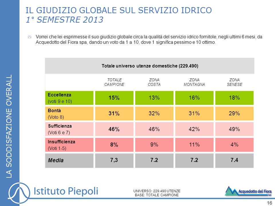 Totale universo utenze domestiche (229.490) TOTALE CAMPIONE ZONA COSTA ZONA MONTAGNA ZONA SENESE Eccellenza (voti 9 e 10) 15%13%16%18% Bontà (Voto 8) 31%32%31%29% Sufficienza (Voti 6 e 7) 46% 42%49% Insufficienza (Voti 1-5) 8%9%11%4% Media 7,37.2 7.4 LA SODDISFAZIONE OVERALL IL GIUDIZIO GLOBALE SUL SERVIZIO IDRICO 1° SEMESTRE 2013 16 UNIVERSO: 229.490 UTENZE BASE: TOTALE CAMPIONE Vorrei che lei esprimesse il suo giudizio globale circa la qualità del servizio idrico fornitole, negli ultimi 6 mesi, da Acquedotto del Fiora spa, dando un voto da 1 a 10, dove 1 significa pessimo e 10 ottimo.