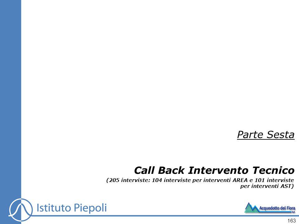163 Parte Sesta Call Back Intervento Tecnico (205 interviste: 104 interviste per interventi AREA e 101 interviste per interventi AST)
