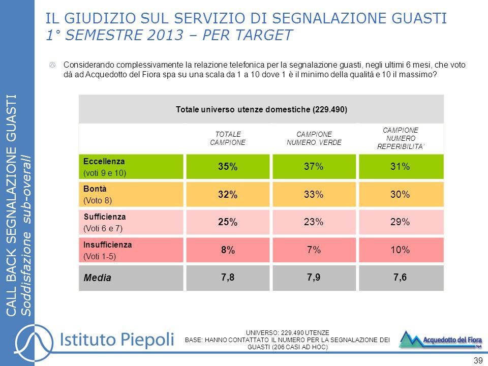 CALL BACK SEGNALAZIONE GUASTI Soddisfazione sub-overall IL GIUDIZIO SUL SERVIZIO DI SEGNALAZIONE GUASTI 1° SEMESTRE 2013 – PER TARGET 39 Totale universo utenze domestiche (229.490) TOTALE CAMPIONE NUMERO VERDE CAMPIONE NUMERO REPERIBILITA' Eccellenza (voti 9 e 10) 35%37%31% Bontà (Voto 8) 32%33%30% Sufficienza (Voti 6 e 7) 25%23%29% Insufficienza (Voti 1-5) 8%7%10% Media 7,87,97,6 Considerando complessivamente la relazione telefonica per la segnalazione guasti, negli ultimi 6 mesi, che voto dà ad Acquedotto del Fiora spa su una scala da 1 a 10 dove 1 è il minimo della qualità e 10 il massimo.