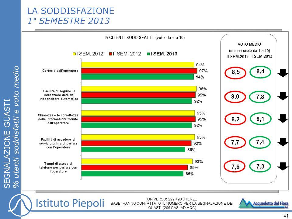 LA SODDISFAZIONE 1° SEMESTRE 2013 SEGNALAZIONE GUASTI % utenti soddisfatti e voto medio 41 % CLIENTI SODDISFATTI (voto da 6 a 10) VOTO MEDIO (su una scala da 1 a 10) II SEM.2012 I SEM.2013 7,8 8,4 7,4 7,3 8,0 8,5 7,7 7,6 UNIVERSO: 229.490 UTENZE BASE: HANNO CONTATTATO IL NUMERO PER LA SEGNALAZIONE DEI GUASTI (206 CASI AD HOC) 8,2 8,1