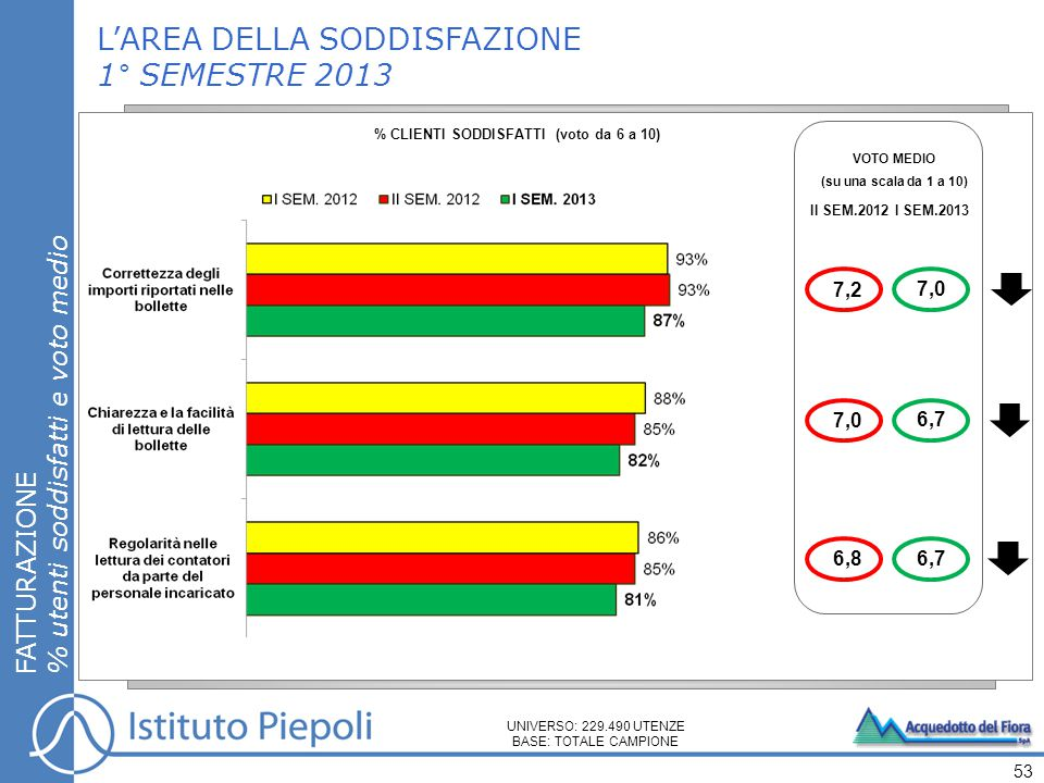 L'AREA DELLA SODDISFAZIONE 1° SEMESTRE 2013 FATTURAZIONE % utenti soddisfatti e voto medio 53 UNIVERSO: 229.490 UTENZE BASE: TOTALE CAMPIONE % CLIENTI SODDISFATTI (voto da 6 a 10) VOTO MEDIO (su una scala da 1 a 10) II SEM.2012I SEM.2013 7,0 6,7 7,0 6,8 7,2