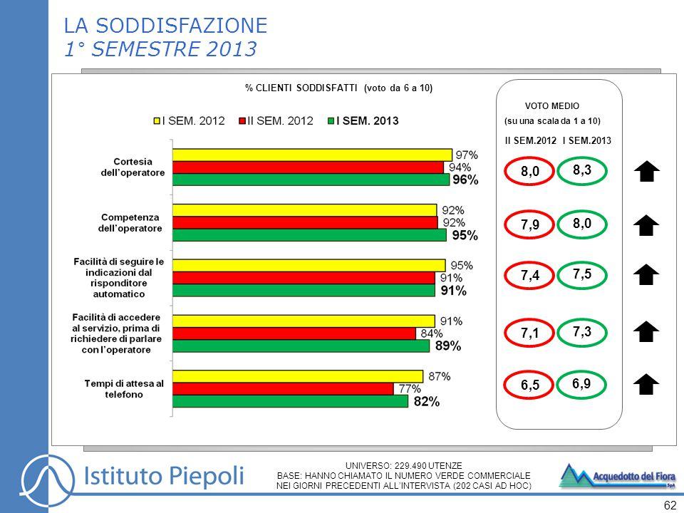 62 VOTO MEDIO (su una scala da 1 a 10) II SEM.2012I SEM.2013 8,3 8,0 7,5 6,9 7,3 LA SODDISFAZIONE 1° SEMESTRE 2013 % CLIENTI SODDISFATTI (voto da 6 a 10) UNIVERSO: 229.490 UTENZE BASE: HANNO CHIAMATO IL NUMERO VERDE COMMERCIALE NEI GIORNI PRECEDENTI ALL'INTERVISTA (202 CASI AD HOC) 8,0 7,9 7,4 6,5 7,1