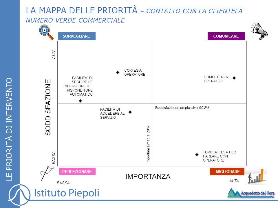 LA MAPPA DELLE PRIORITÀ – CONTATTO CON LA CLIENTELA NUMERO VERDE COMMERCIALE LE PRIORITÀ DI INTERVENTO SORVEGLIARECOMUNICARE MIGLIORARE PERFEZIONARE IMPORTANZA SODDISFAZIONE BASSA Importanza media: 20% ALTA BASSA ALTA TEMPI ATTESA PER PARLARE CON OPERATORE FACILITÀ DI ACCEDERE AL SERVIZIO COMPETENZA OPERATORE FACILITA' DI SEGUIRE LE INDICAZIONI DEL RISPONDITORE AUTOMATICO CORTESIA OPERATORE Soddisfazione complessiva: 90,2%