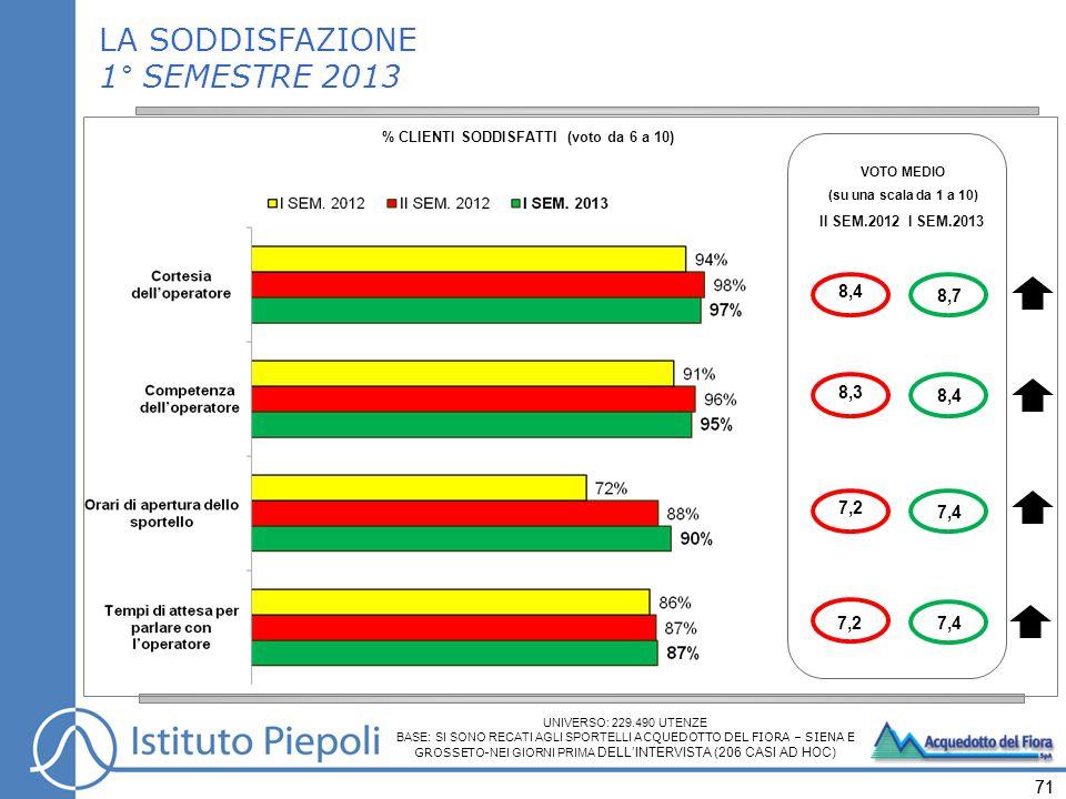 71 VOTO MEDIO (su una scala da 1 a 10) II SEM.2012I SEM.2013 8,7 7,4 8,4 7,4 LA SODDISFAZIONE 1° SEMESTRE 2013 % CLIENTI SODDISFATTI (voto da 6 a 10) 8,4 7,2 8,3 7,2 UNIVERSO: 229.490 UTENZE BASE: SI SONO RECATI AGLI SPORTELLI ACQUEDOTTO DEL FIORA – SIENA E GROSSETO- NEI GIORNI PRIMA DELL'INTERVISTA (206 CASI AD HOC)